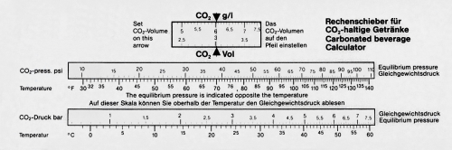 Rechenschieber für CO2-haltige Getränke